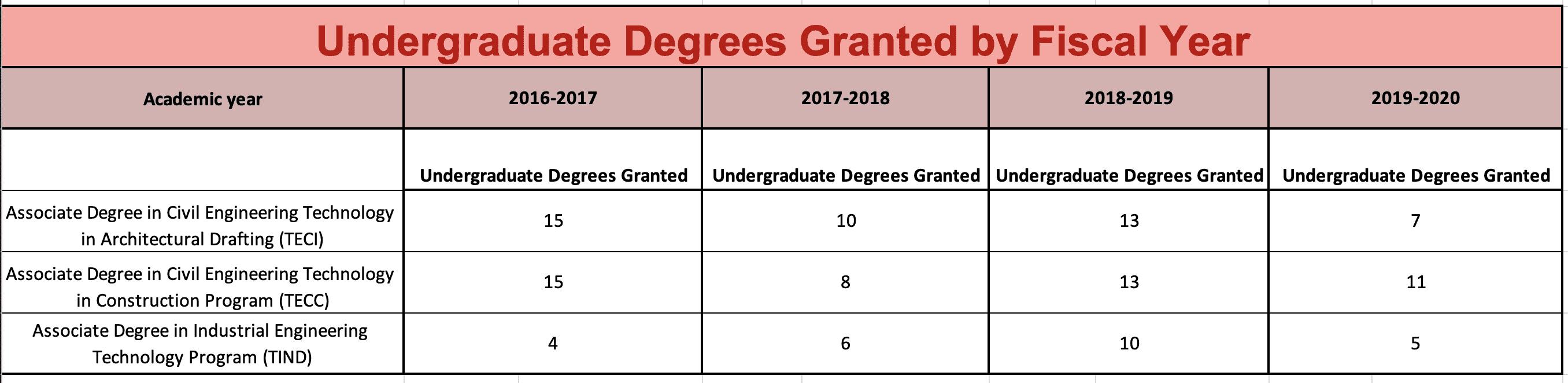 Undergraduate Degrees Granted