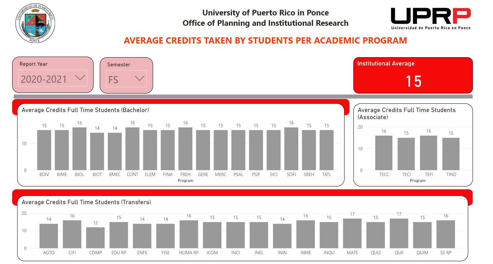 average credits