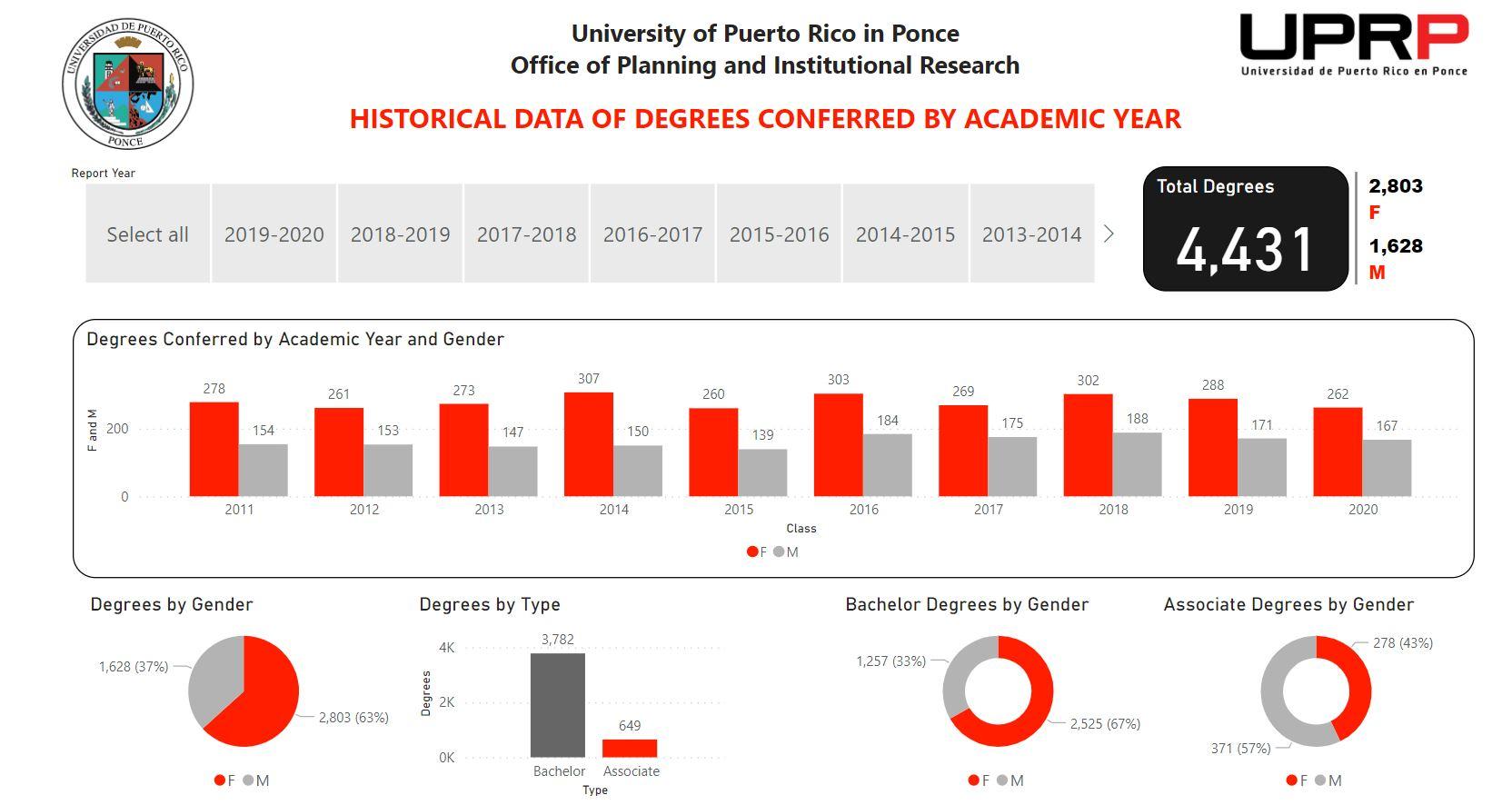 degrees conferred